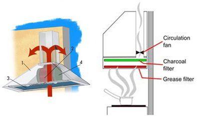 Chức năng tuần hoàn của máy hút mùi