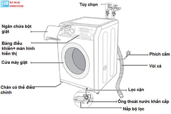 Cấu tạo  máy giặt cửa ngang