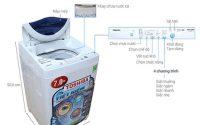 Sửa chữa máy giặt toshiba